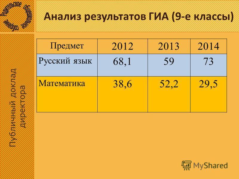 Анализ результатов ГИА (9-е классы) Публичный доклад директора Предмет 201220132014 Русский язык 68,15973 Математика 38,652,229,5