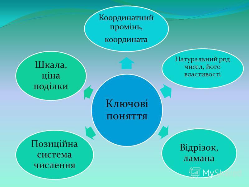 Ключові поняття Координатний промінь, координата Натуральний ряд чисел, його властивості Відрізок, ламана Позиційна система числення Шкала, ціна поділки