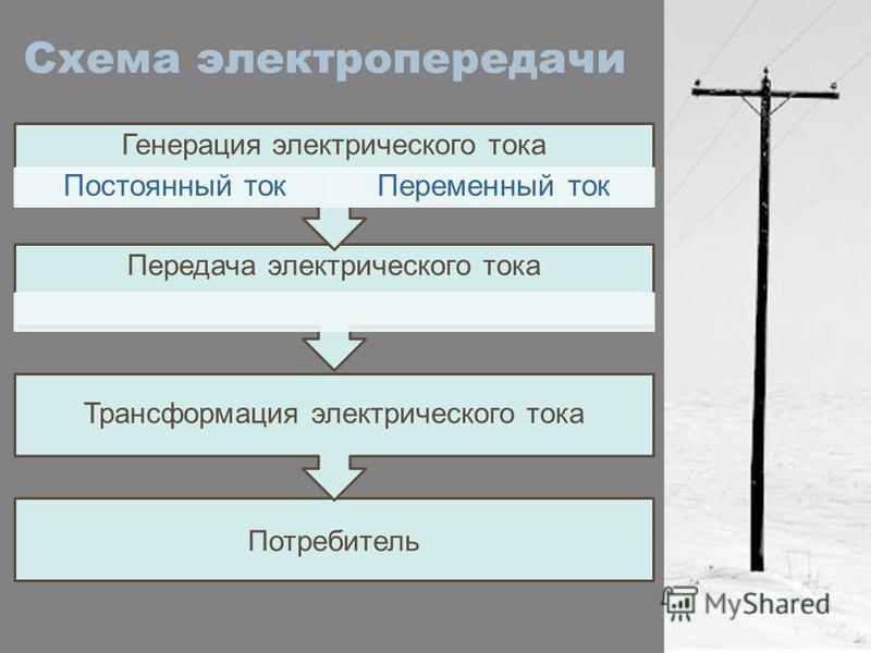 Схема электропередачи Потребитель Трансформация электрического тока Передача электрического тока Генерация электрического тока Постоянный ток Переменный ток