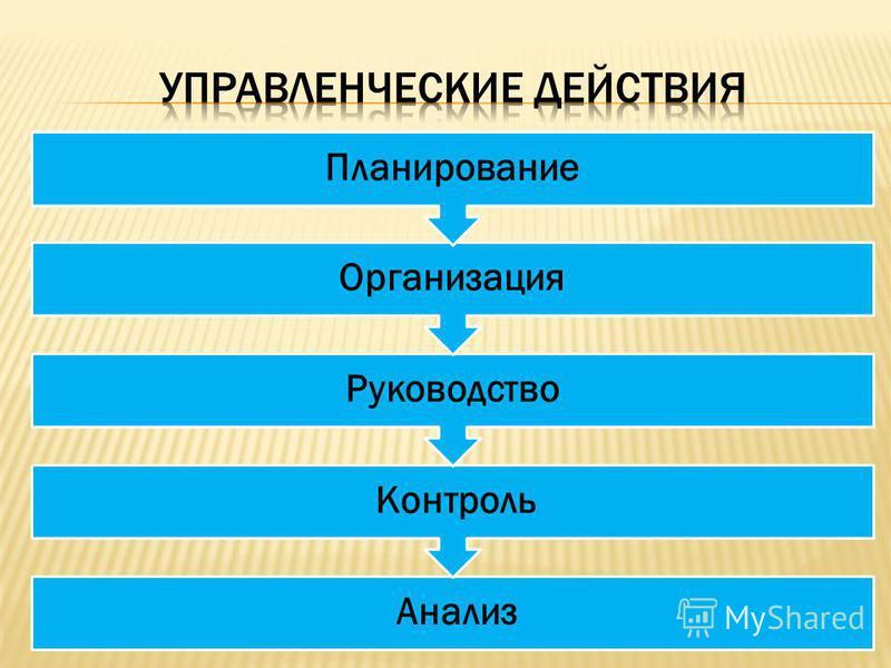 Анализ Контроль Руководство Организация Планирование