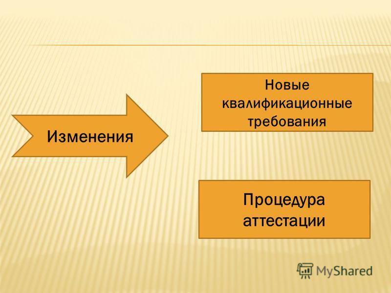 Изменения Новые квалификационные требования Процедура аттестации