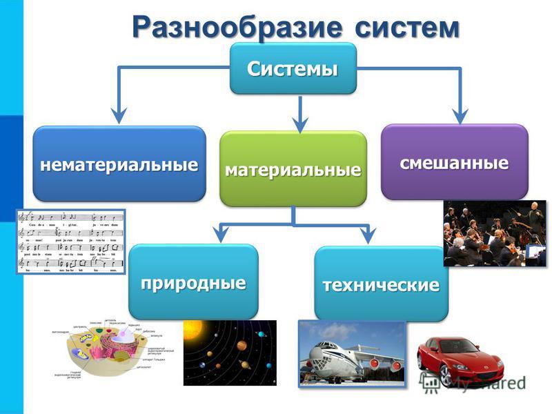 Системы Системы не материальные нематериальные материальные смешанные природные технические Разнообразие систем