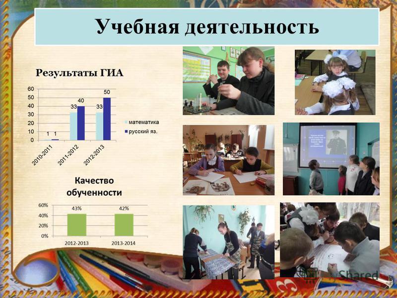 Учебная деятельность Результаты ГИА