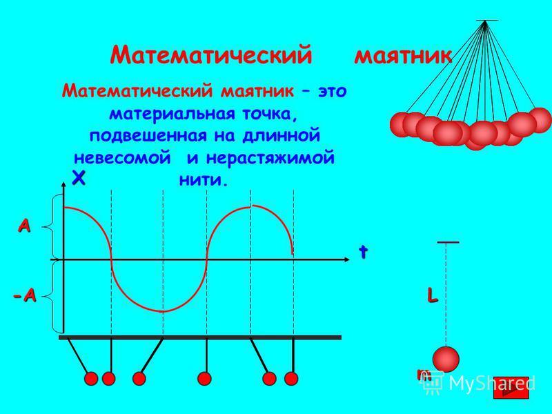 Математический маятник Математический маятник – это материальная точка, подвешенная на длинной невесомой и нерастяжимой нити. L mХt А-А