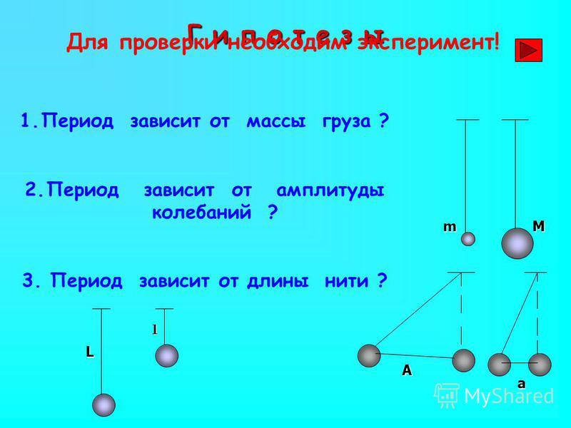 Г и п о т е з ы 1. Период зависит от массы груза ? 2. Период зависит от амплитуды колебаний ? 3. Период зависит от длины нити ? А а L l mM Для проверки необходим эксперимент!