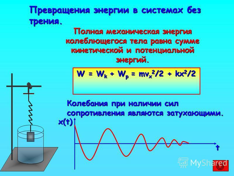 Превращения энергии в системах без трения. Полная механическая энергия колеблющегося тела равна сумме кинетической и потенциальной энергий. W = W k + W p = mv x 2 /2 + kx 2 /2 Колебания при наличии сил сопротивления являются затухающими. t x(t)