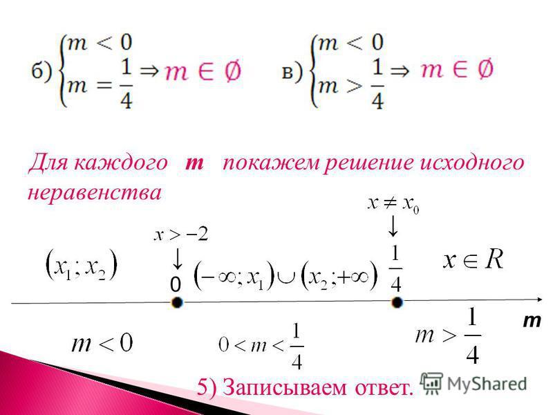 Для каждого m покажем решение исходного неравенства 5) Записываем ответ. m 0