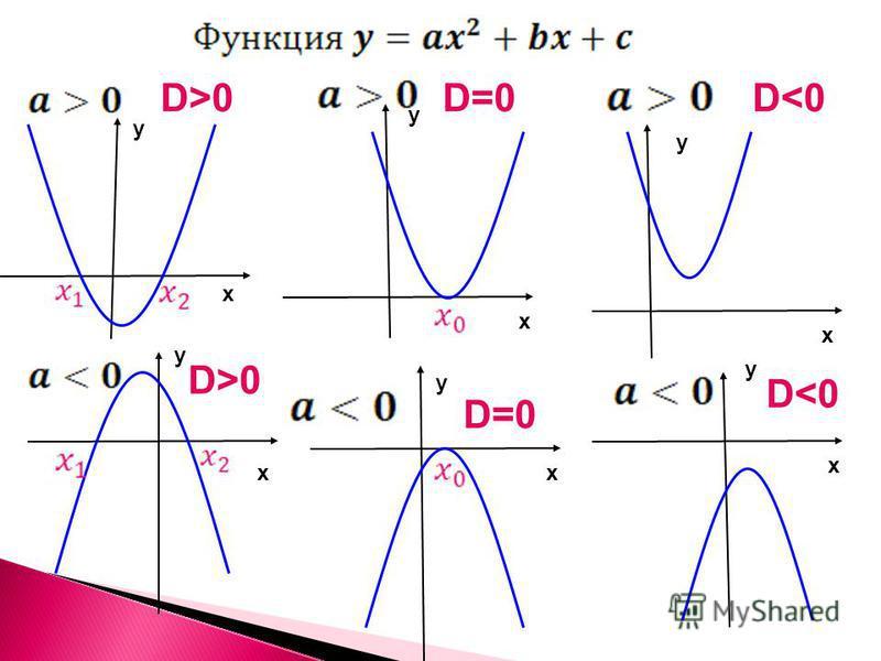 х х х х х х у у у у у у D>0 D<0 D=0D=0 D=0D=0