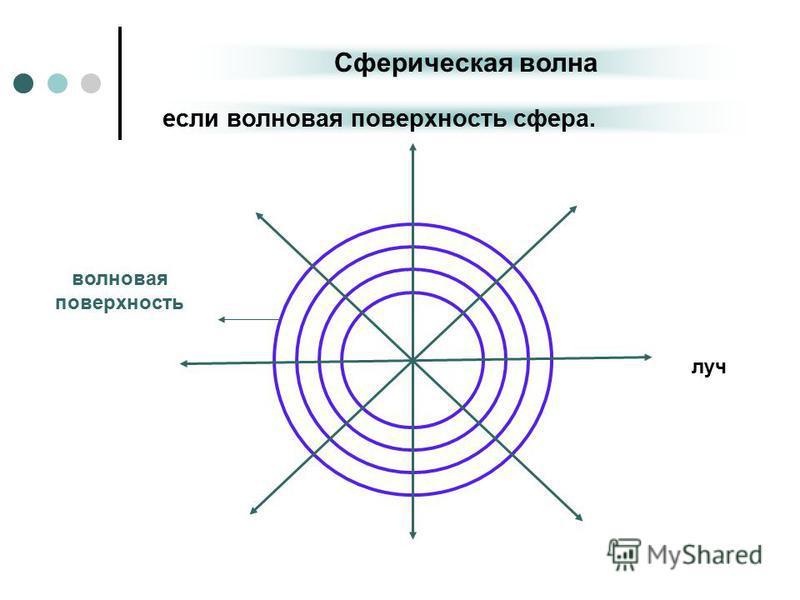 Сферическая волна если волновая поверхность сфера. луч волновая поверхность