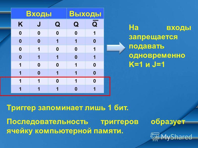 Входы Выходы KJQQQ 00001 00110 01001 01101 10010 10110 11010 11101 На входы запрещается подавать одновременно K=1 и J=1 Триггер запоминает лишь 1 бит. Последовательность триггеров образует ячейку компьютерной памяти.