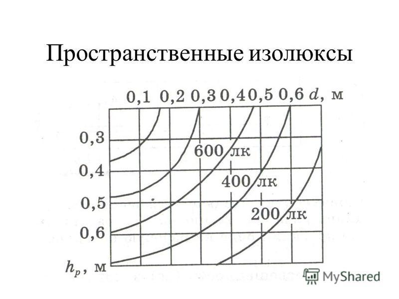 Расчет светового потока ламп а) для точечных светильников б) для линейных светильников