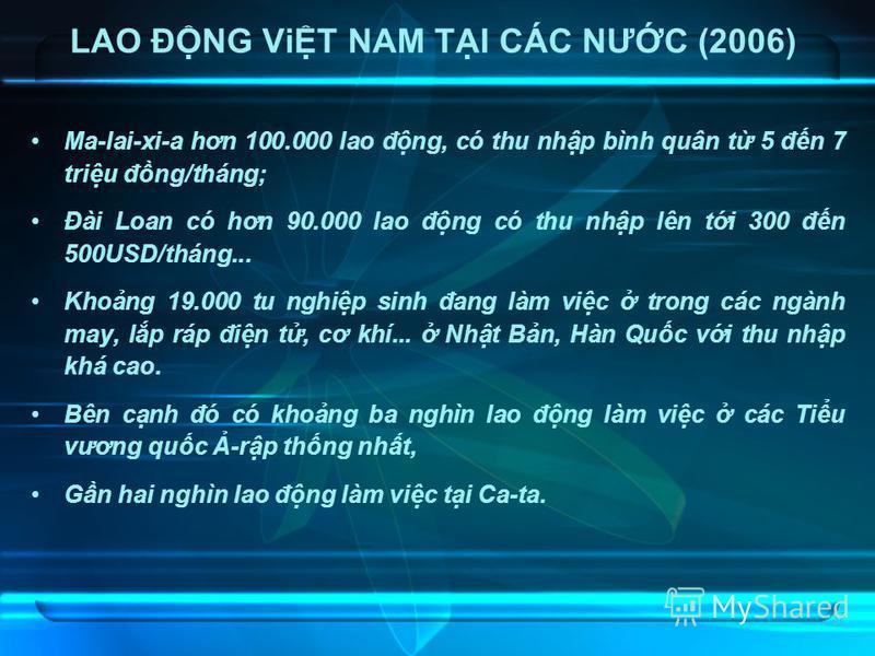 37 LAO ĐNG ViT NAM TI CÁC NƯC (2006) Ma-lai-xi-a hơn 100.000 lao đng, có thu nhp bình quân t 5 đn 7 triu đng/tháng; Đài Loan có hơn 90.000 lao đng có thu nhp lên ti 300 đn 500USD/tháng... Khong 19.000 tu nghip sinh đang làm vic trong các ngành may, l