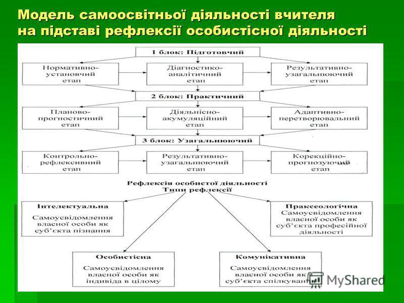 Модель самоосвітньої діяльності вчителя на підставі рефлексії особистісної діяльності