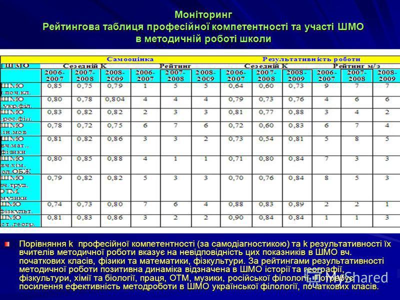 Моніторинг Рейтингова таблиця професійної компетентності та участі ШМО в методичній роботі школи Порівняння k професійної компетентності (за самодіагностикою) та k результативності їх вчителів методичної роботи вказує на невідповідність цих показникі