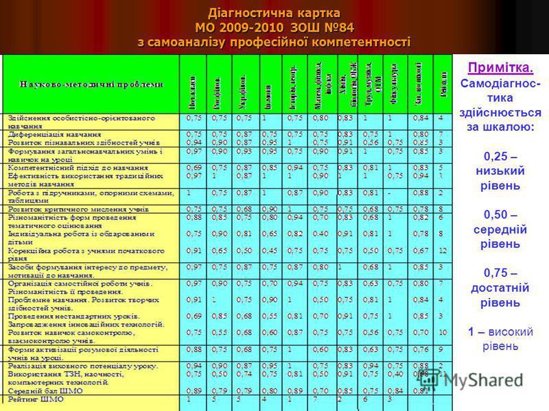 Діагностична картка МО 2009-2010 ЗОШ 84 з самоаналізу професійної компетентності Примітка. Самодіагнос- тика здійснюється за шкалою: 0,25 – низький рівень 0,50 – середній рівень 0,75 – достатній рівень 1 – високий рівень