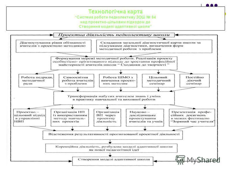 Технологічна карта Система роботи педколективу ЗОШ 84 над проектно-цільовим підходом до Створення моделі адаптивної школи