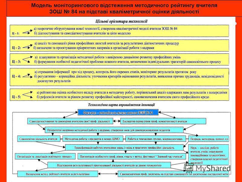 Модель моніторингового відстеження методичного рейтингу вчителя ЗОШ 84 на підставі кваліметричної оцінки діяльності