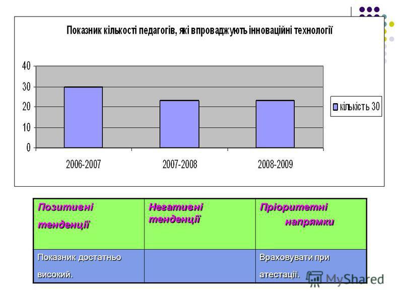 Позитивні тенденції Негативні тенденції Пріоритетні напрямки напрямки Показник достатньо високий. Враховувати при атестації.