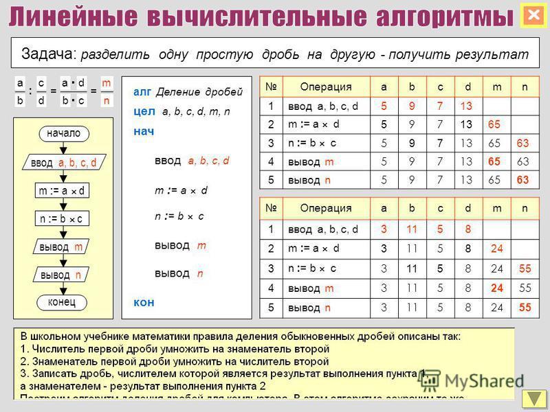 Задача: разделить одну простую дробь на другую - получить результат m : = a d конец вывод m вывод n n : = b c ввод a, b, c, d начало алг Деление дробей цел a, b, c, d, m, n ввод a, b, c, d нач кон вывод m вывод n m : = a d n : = b c Операцияabcdmn 1