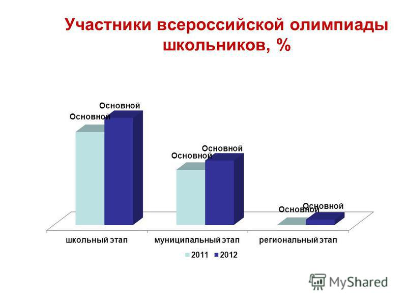 Участники всероссийской олимпиады школьников, %