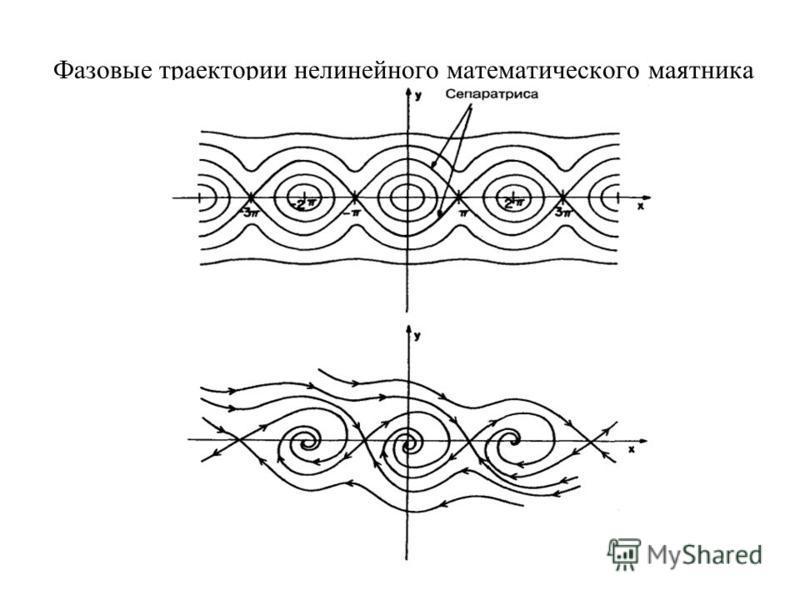 Фазовые траектории нелинейного математического маятника