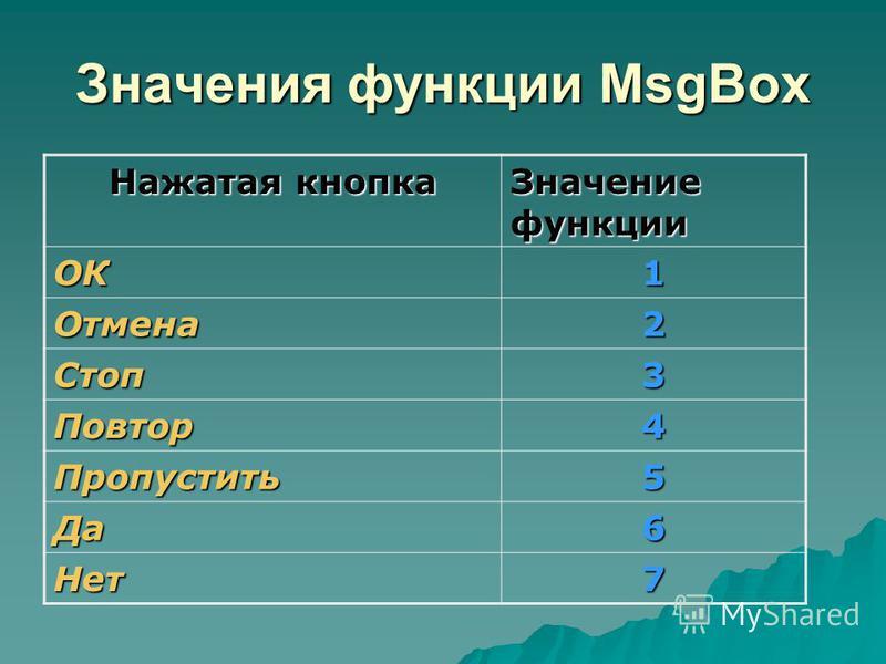 Значения функции MsgBox Нажатая кнопка Значение функции ОК1 Отмена 2 Стоп 3 Повтор 4 Пропустить 5 Да 6 Нет 7