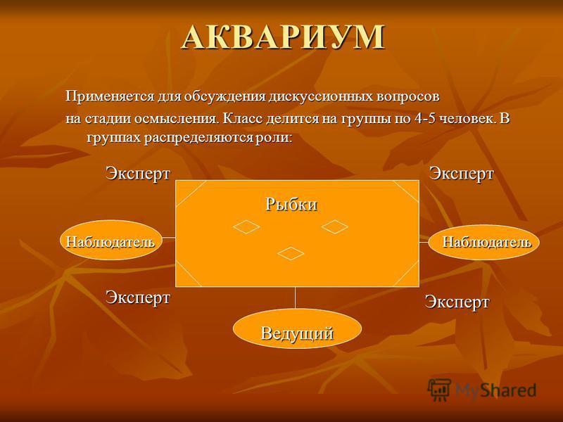 АКВАРИУМ Применяется для обсуждения дискуссионных вопросов на стадии осмысления. Класс делится на группы по 4-5 человек. В группах распределяются роли: Рыбки Ведущий Наблюдатель Наблюдатель Эксперт Эксперт Эксперт Эксперт