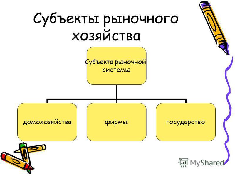 Субъекты рыночного хозяйства Субъекта рыночной системы домохозяйства фирмы государство