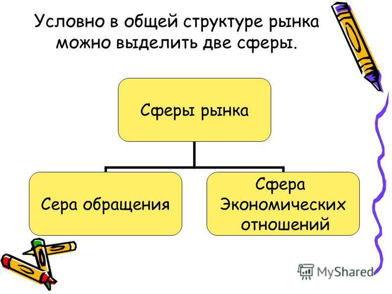 Условно в общей структуре рынка можно выделить две сферы. Сферы рынка Сера обращения Сфера Экономических отношений