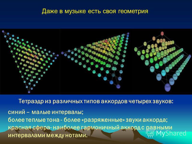 Тетраэдр из различных типов аккордов четырех звуков: синий – малые интервалы; более теплые тона - более «разряженные» звуки аккорда; красная сфера- наиболее гармоничный аккорд с равными интервалами между нотами. Даже в музыке есть своя геометрия