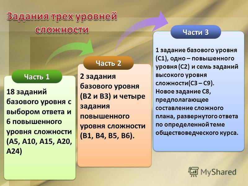 Часть 1 Часть 2 Части 3 18 заданий базового уровня с выбором ответа и 6 повышенного уровня сложности (А5, А10, А15, А20, А24) 2 задания базового уровня (В2 и В3) и четыре задания повышенного уровня сложности (В1, В4, В5, В6). 1 задание базового уровн
