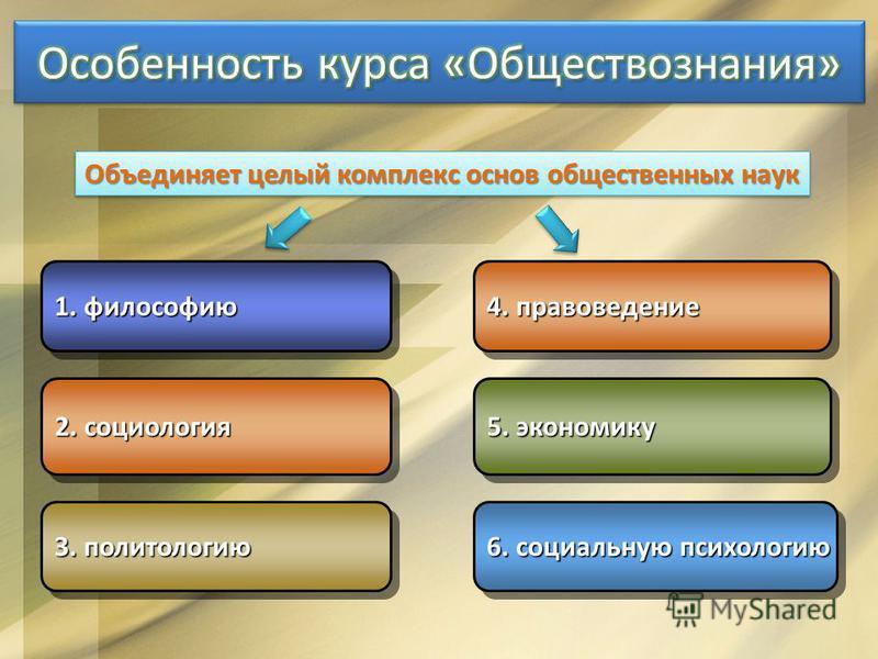 6. социальную психологию 1. философию 2. социология 3. политологию 5. экономику 4. правоведение Объединяет целый комплекс основ общественных наук