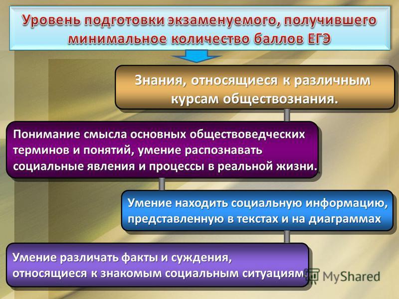 Знания, относящиеся к различным курсам обществознания. Знания, относящиеся к различным курсам обществознания. Понимание смысла основных обществоведческих терминов и понятий, умение распознавать социальные явления и процессы в реальной жизни. Понимани