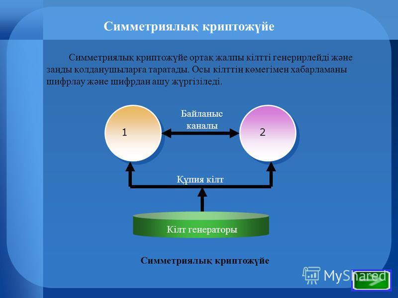 Симметриялық криптожүйе 21 Симметриялық криптожүйе ортақ жалпы кілтті генерирлейді және заңды қолданушыларға таратады. Осы кілттің көмегімен хабарламаны шифрлау және шифрдан ашу жүргізіледі. Құпия кілт Байланыс каналы Кілт генераторы Симметриялық кри