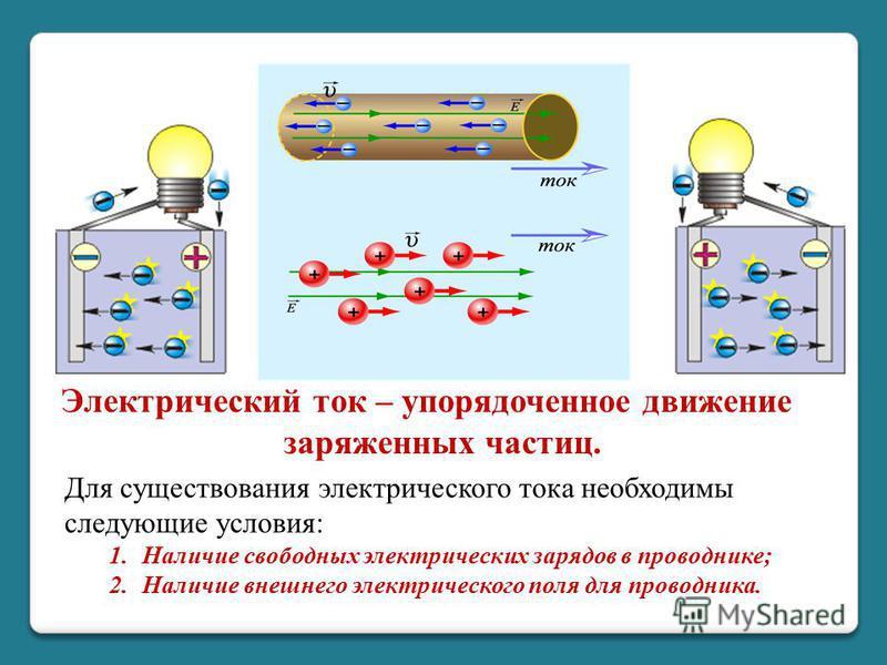 Электрический ток – упорядоченное движение заряженных частиц. Для существования электрического тока необходимы следующие условия: 1. Наличие свободных электрических зарядов в проводнике; 2. Наличие внешнего электрического поля для проводника.