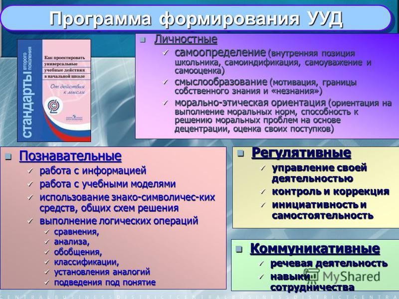 Программа формирования УУД Личностные Личностные самоопределение (внутренняя позиция школьника, самоиндификация, самоуважение и самооценка) самоопределение (внутренняя позиция школьника, самоиндификация, самоуважение и самооценка) смыслообразование (