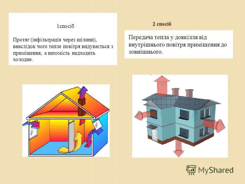 2 спосіб 2 спосіб 1спосіб Протяг (інфільтрація через щілини), внаслідок чого тепле повітря видувається з приміщення, а натомість надходить холодне. Передача тепла у довкілля від внутрішнього повітря приміщення до зовнішнього.