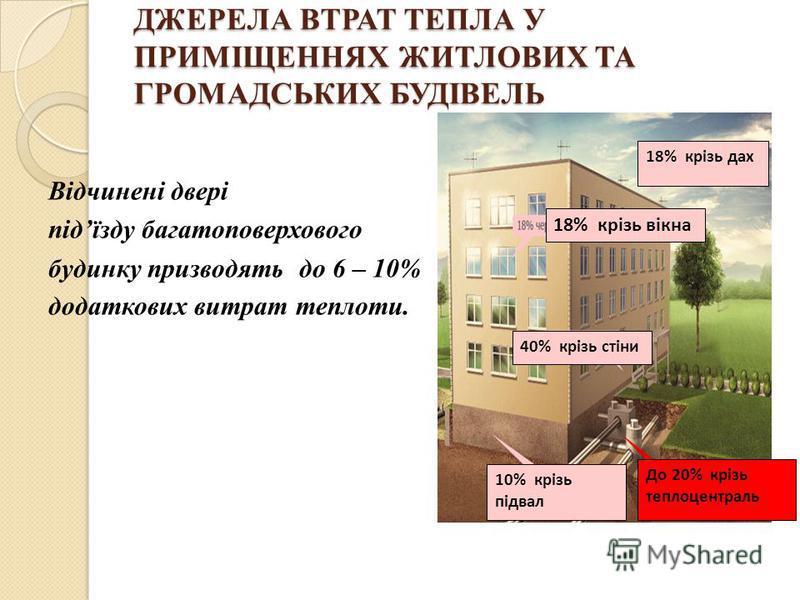 ДЖЕРЕЛА ВТРАТ ТЕПЛА У ПРИМІЩЕННЯХ ЖИТЛОВИХ ТА ГРОМАДСЬКИХ БУДІВЕЛЬ Відчинені двері підїзду багатоповерхового будинку призводять до 6 – 10% додаткових витрат теплоти. 18% крізь дах 18% крізь вікна 40% крізь стіни 10% крізь підвал До 20% крізь теплоцен