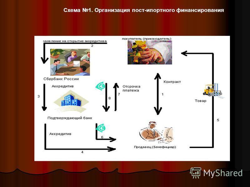 Схема 1. Организация пост-импортного финансирования