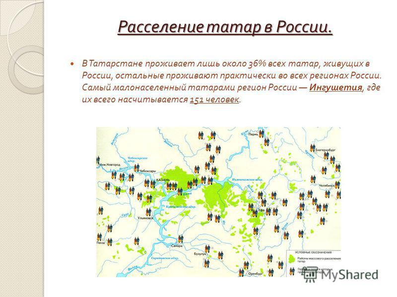 Расселение татар в России. В Татарстане проживтает лишь около 36% всех татар, живущих в России, остальные проживают практически во всех регионах России. Самый малонаселенный татарами регион России Ингушетия, где их всего насчитывтается 151 человек.