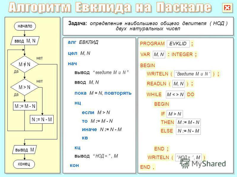 M : = M - N начало да нет M = N Задача: определение наибольшего общего делителя ( НОД ) двух натуральных чисел Задача: определение наибольшего общего делителя ( НОД ) двух натуральных чисел конец ввод M, N вывод M алг ЕВКЛИД цел M, N если M > N ввод