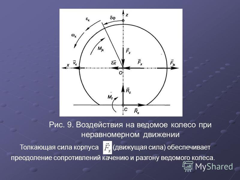 Рис. 9. Воздействия на ведомое колесо при неравномерном движении Толкающая сила корпуса (движущая сила) обеспечивает преодоление сопротивлений качению и разгону ведомого колеса.