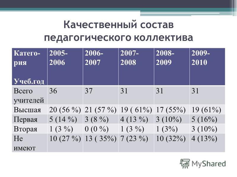 Качественный состав педагогического коллектива Катего- рия Учеб.год 2005- 2006 2006- 2007 2007- 2008 2008- 2009 2009- 2010 Всего учителей 363731 Высшая 20 (56 %)21 (57 %)19 ( 61%)17 (55%)19 (61%) Первая 5 (14 %)3 (8 %)4 (13 %)3 (10%)5 (16%) Вторая 1