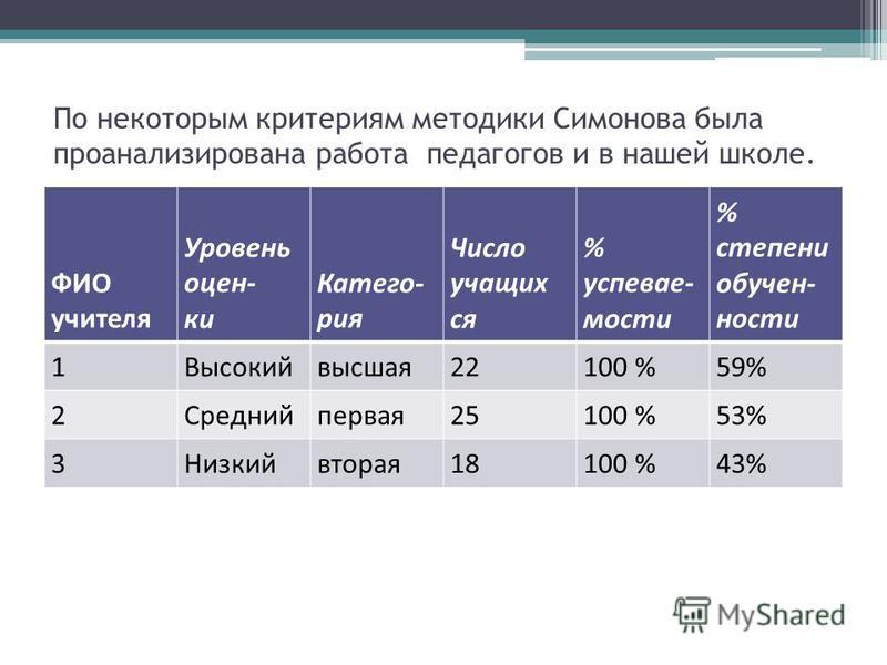 По некоторым критериям методики Симонова была проанализирована работа педагогов и в нашей школе. ФИО учителя Уровень оценки Катего- рия Число учащих ся % успеваемости % степени обученности 1Высокийвысшая 22100 %59% 2 Среднийпервая 25100 %53% 3 Низкий