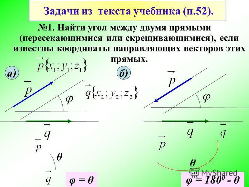 Задачи из текста учебника (п.52). 1. Найти угол между двумя прямыми (пересекающимися или скрещивающимися), если известны координаты направляющих векторов этих прямых. а)б) θ θ φ = θφ = 180 0 - θ