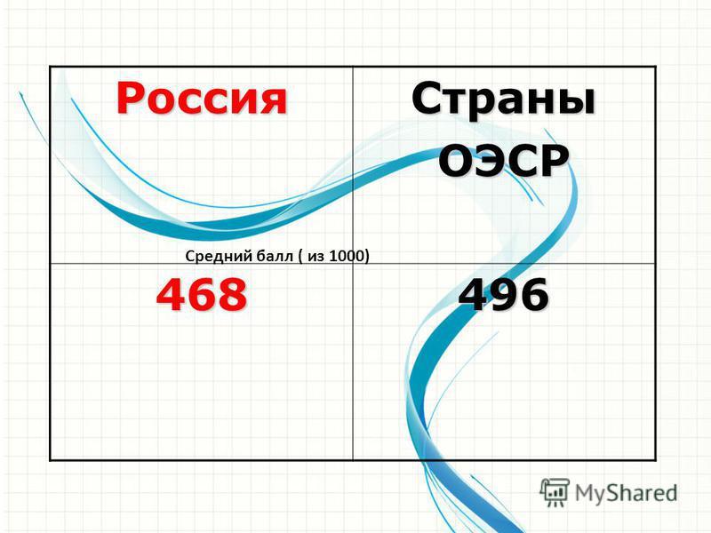 Средний балл ( из 1000)Россия СтраныОЭСР468496