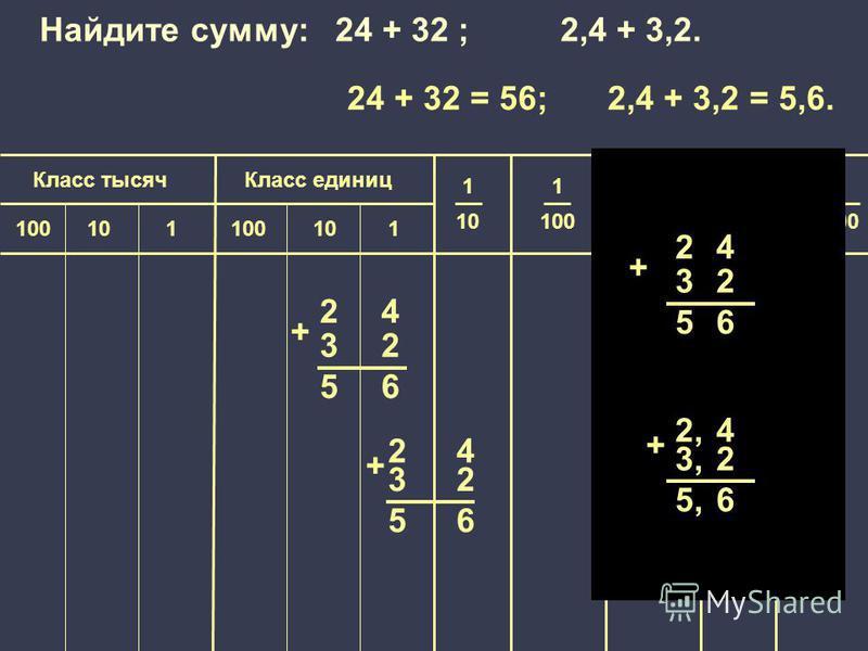 1 100 000 Класс единиц Класс тысяч 1 10 1 100 1 1000 1 10 000 100101100101 24 56 32 + 24 56 32 + 24 56 32 + 2,2,4 5,5,6 3,3,2 + Найдите сумму: 24 + 32 ; 2,4 + 3,2. 24 + 32 = 56; 2,4 + 3,2 = 5,6.