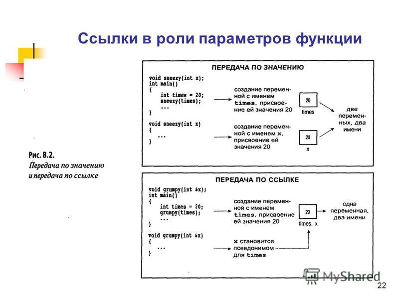 22 Ссылки в роли параметров функции