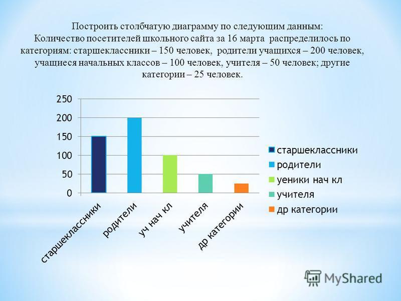 Построить столбчатую диаграмму по следующим данным: Количество посетителей школьного сайта за 16 марта распределилось по категориям: старшеклассники – 150 человек, родители учащихся – 200 человек, учащиеся начальных классов – 100 человек, учителя – 5