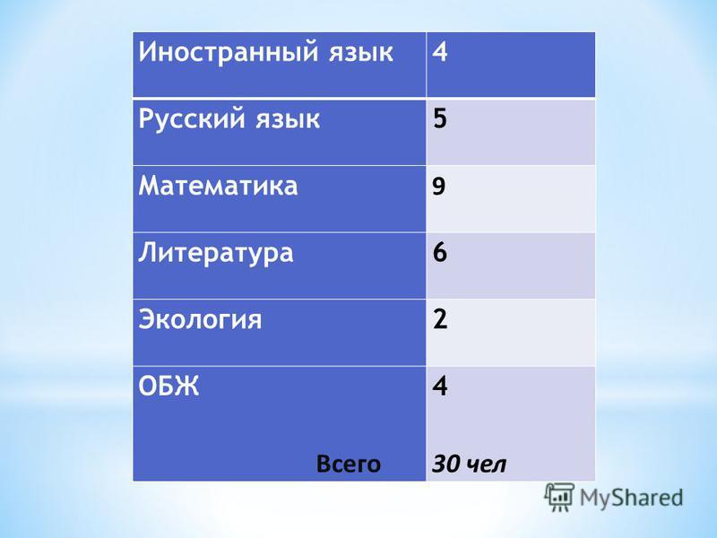 Иностранный язык 4 Русский язык 5 Математика 9 Литература 6 Экология 2 ОБЖ Всего 4 30 чел